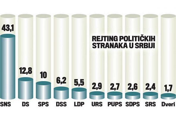 Naprednjaci imaju najveći rejting, Vučić je najbolje ocjenjen!