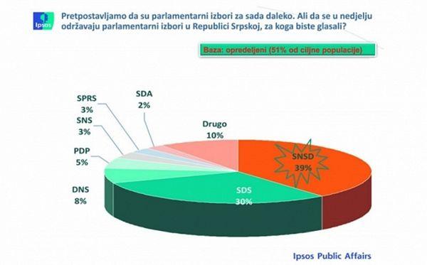 Kome vjeruju građani Srpske?