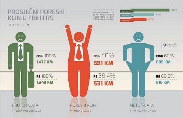 Zemlje u regionu smanjuju poresko opterećenje rada – na potezu BiH