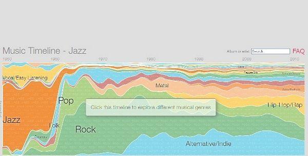 Gugl mapirao istoriju muzike