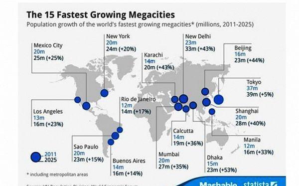 Top 15 gradova koji najbrže rastu, nijedan u Evropi