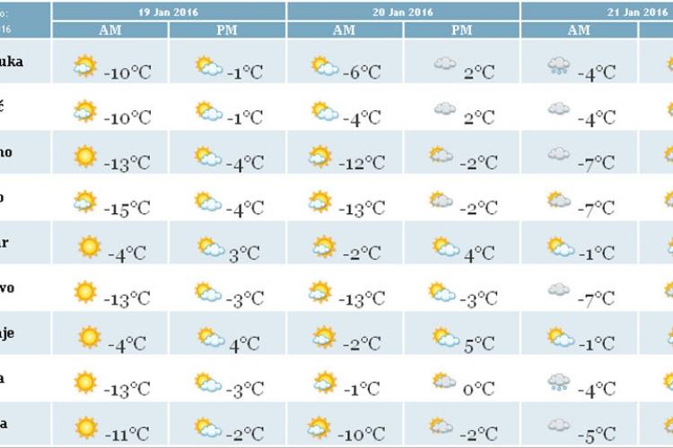 BiH očekuju ekstremno niske temperature: U gradovima -15, na planinama i do -20