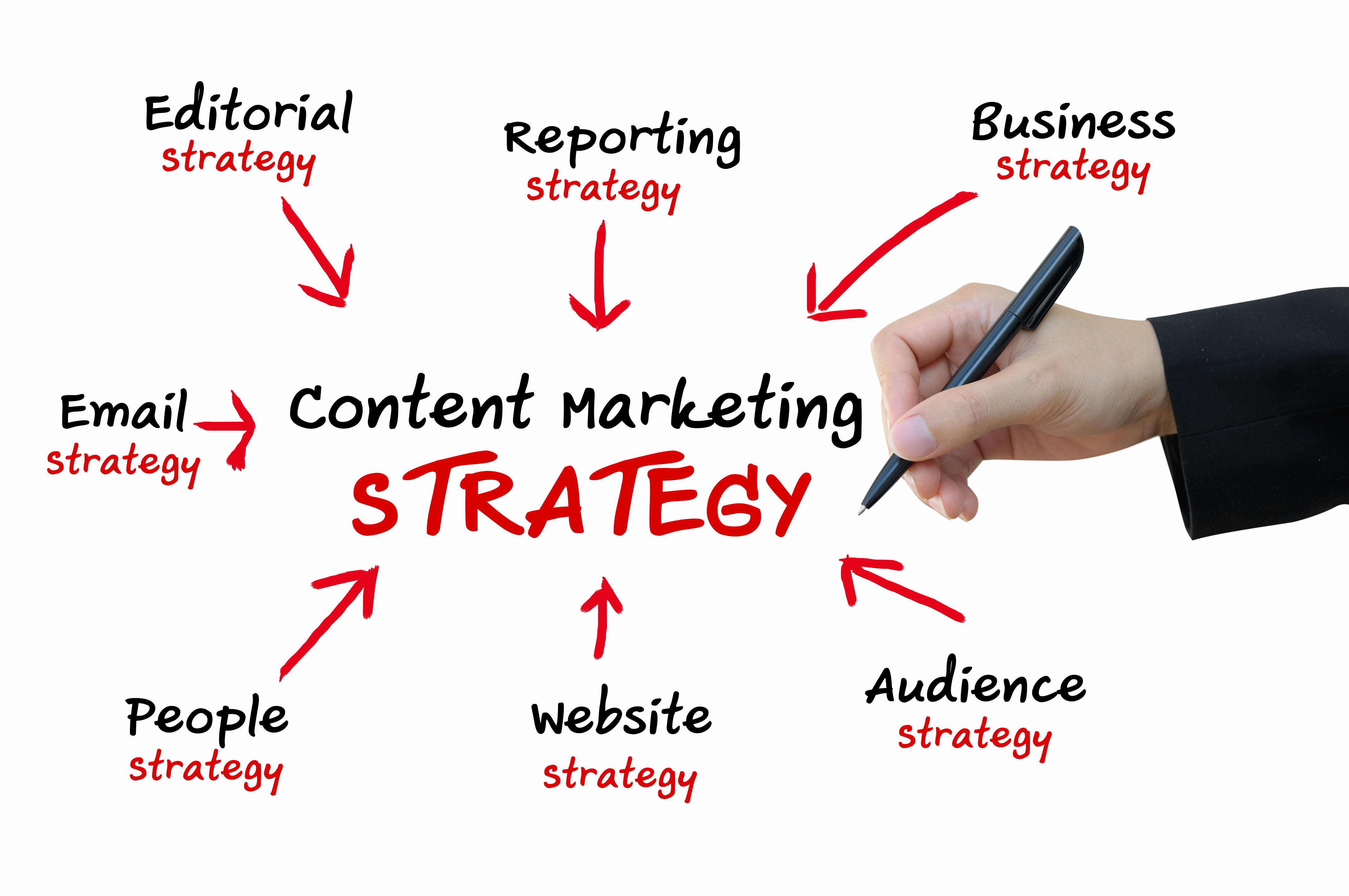 Content marketing – Kako sadržajem privući kupca