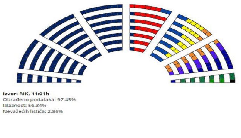 Kako će izgledati srpski parlament nakon vanrednih izbora
