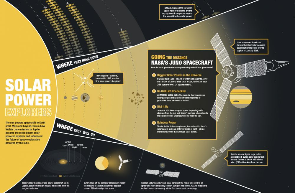 juno-solar-power-infographic
