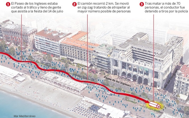 Mapa smrtonosne vožnje u Nici: Napadač bi nastavio krvavi pohod da nije ubijen